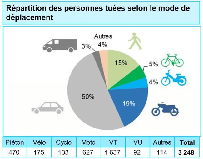 Bilan morts sécurité routière